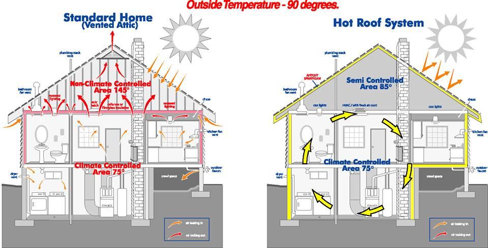 Homeowner S Guide Spray Foam Insulation New York City